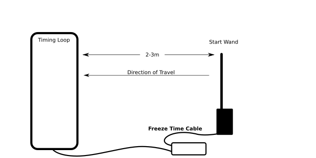 layout diagram of gochip activator, start wand, and timing loop.